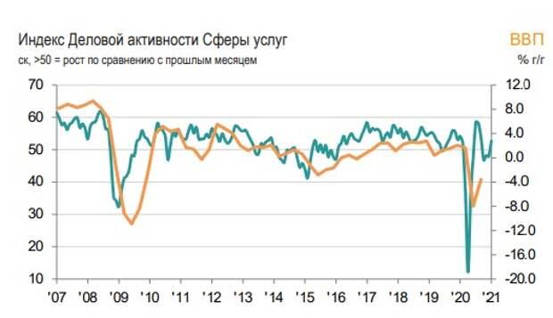 Индекс деловой активности в сфере услуг РФ в январе вырос до 52,7 балла