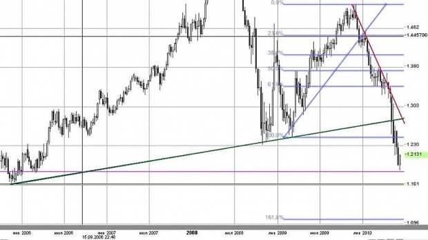 Eur/Usd (недельный срез)