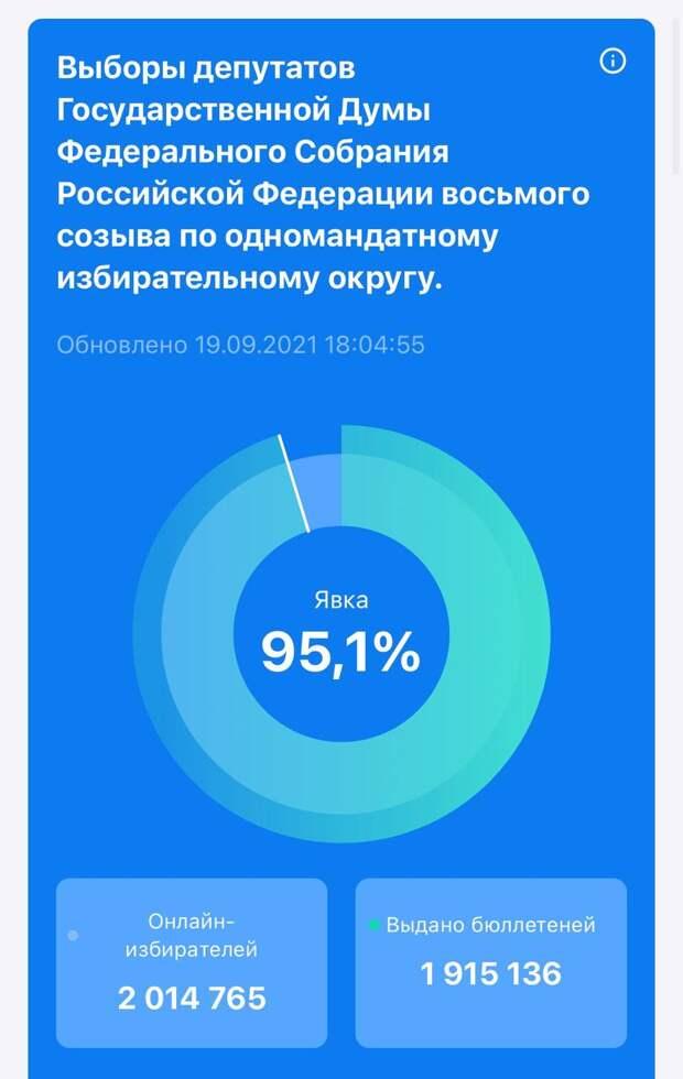 Это не просто скрин с предварительными итогами электронного голосования по Москве. Это похороны оппозиции