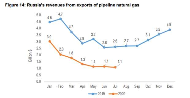 Цены на газ восстанавливаются