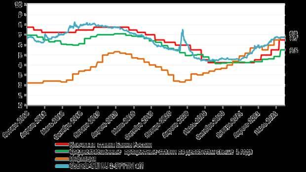 Динамика средневзвешенной доходности рублевых корпоративных облигаций и процентных ставок по депозитам в сравнении с инфляцией и ключевой ставкой ЦБ