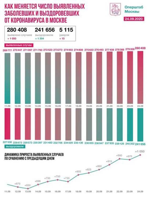 статистика Covid-2019 по Москве