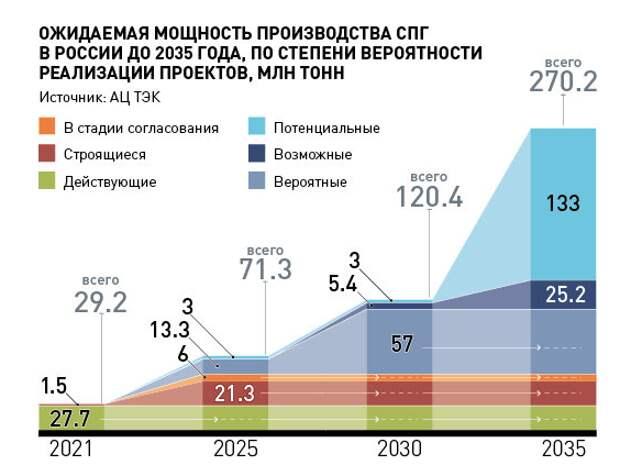 Расчет российского СПГ к 2035 году