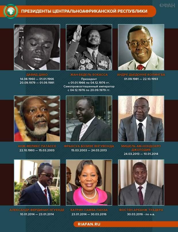 Почему выборы в Центральноафриканской стране так интересны всему миру