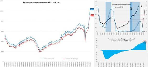 Количество вакансий в США и ставка ФРС