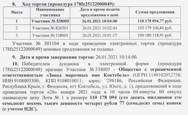 В Крыму продали винзавод   «Коктебель» за 110 миллионов рублей