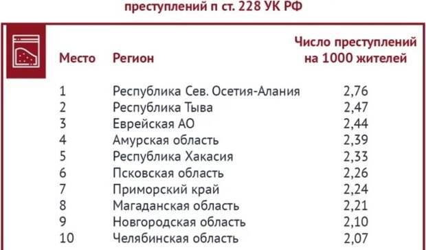 Куда лучше неехать вотпуск: названы самые криминальные регионы России