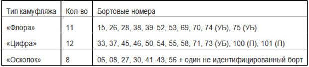 Защитники украинского неба: Су-27 в ВС Украины