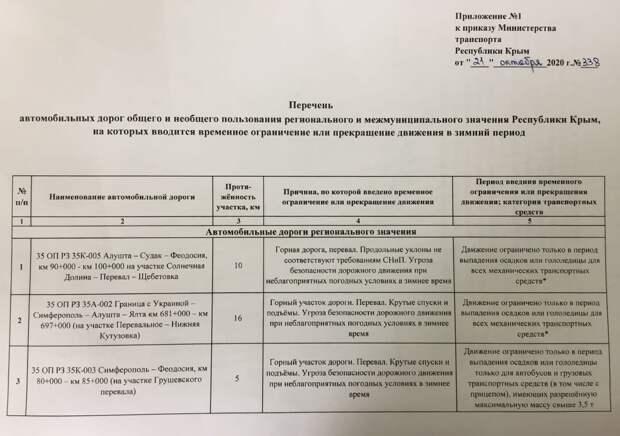 С 1 декабря в Крыму начнут ограничивать движение на дорогах при непогоде