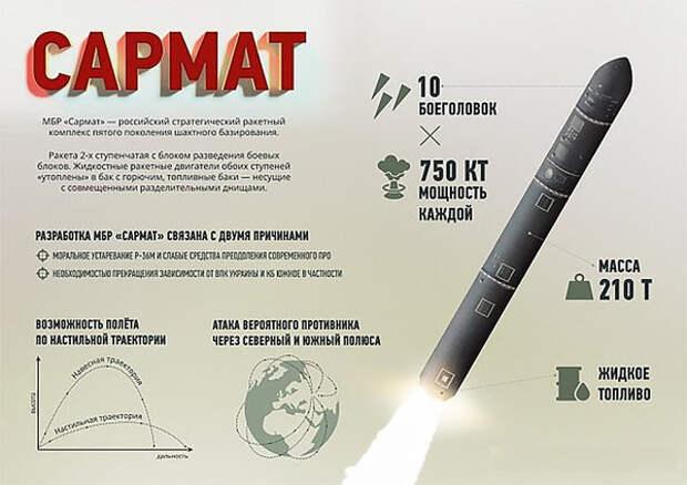 Россия впервые провела бросковое испытание ракеты «Сармат»