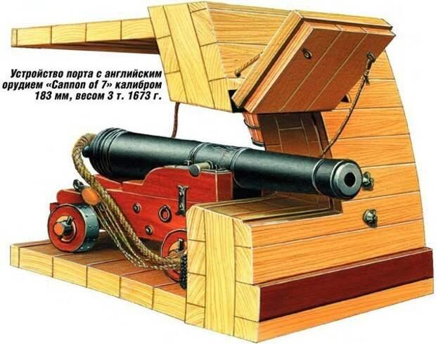 Морская артиллерия. Совсем чуть-чуть о ней