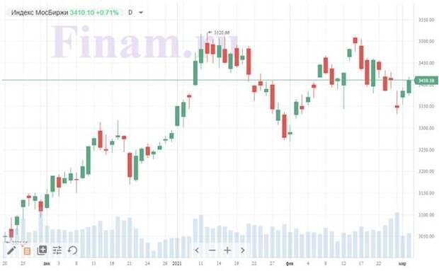 Итоги вторника, 2 марта: Рынок РФ со сдержанным оптимизмом воспринял объявленные санкции