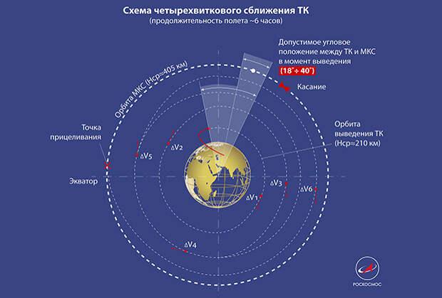 Схема двухвиткого сближения транспортного корабля с МКС