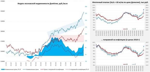 По инерции рынок недвижимости еще могут протянуть вверх, но сезонный спад близок