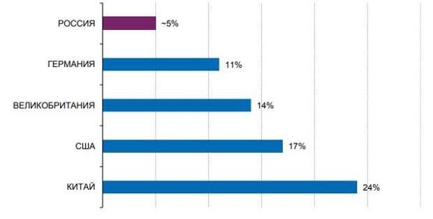 Доля онлайн-торговли в розничном рынке по странам