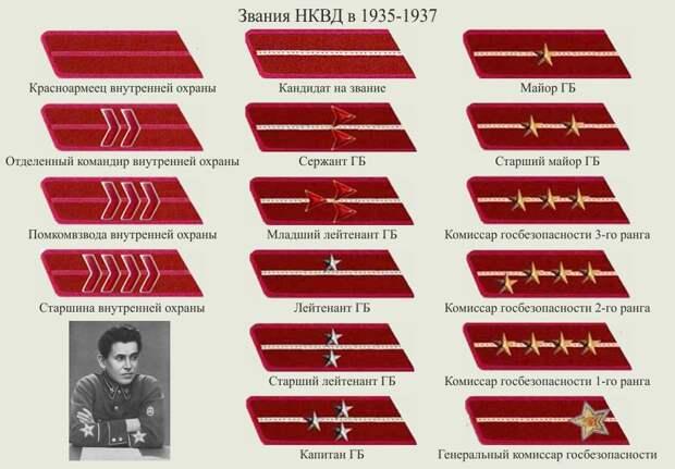 История НКВД: правда и мифы про легендарных чекистов