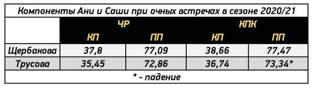 Как Трусова принесет Плющенко победу