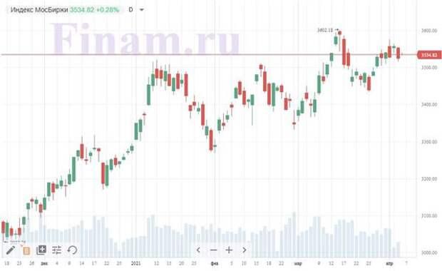 Российский рынок открылся ростом - покупают бумаги золотодобытчиков
