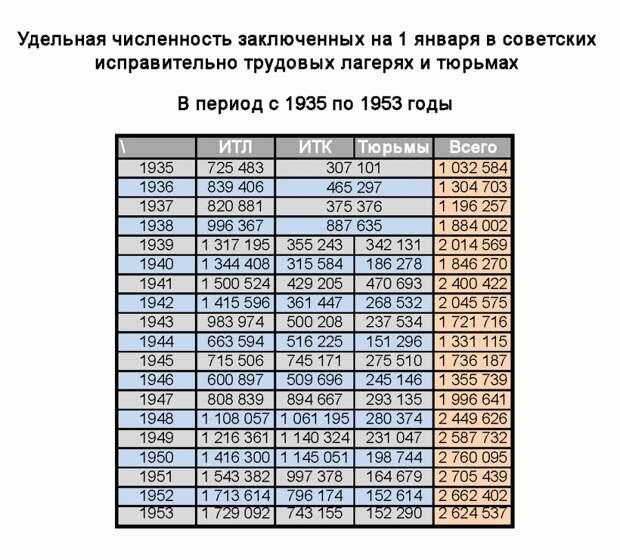 Подлинные цифры осужденных преступников и антисоветчиков во времена товарища Сталина.