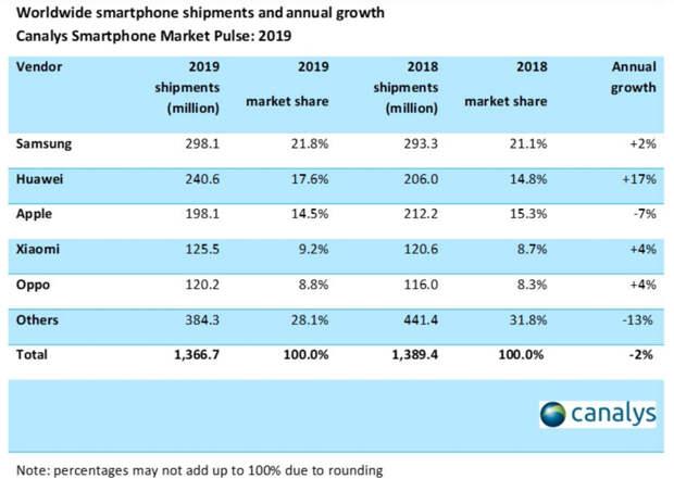 В Apple провалили планы продаж и заплатили триллион Samsung как неустойку