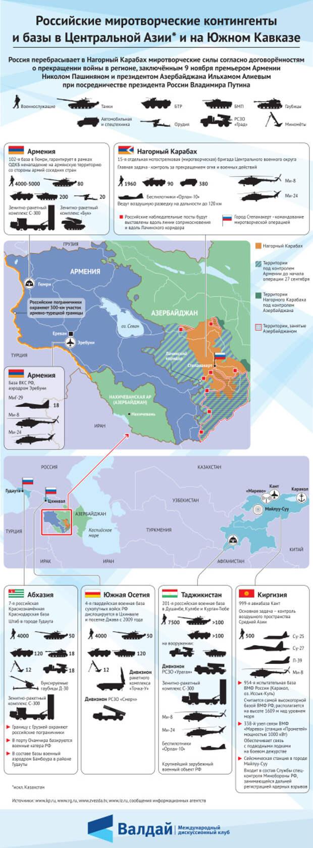 Российские миротворческие контингенты и базы в Средней Азии и на Южном Кавказе