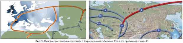 Циклы древних миграций из Урала в Средиземноморье по данным археологии, лингвистики,
