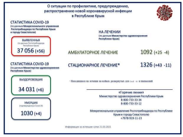 Коронавирус в Крыму и Севастополе: Последние новости, статистика на 22 марта 2021 года
