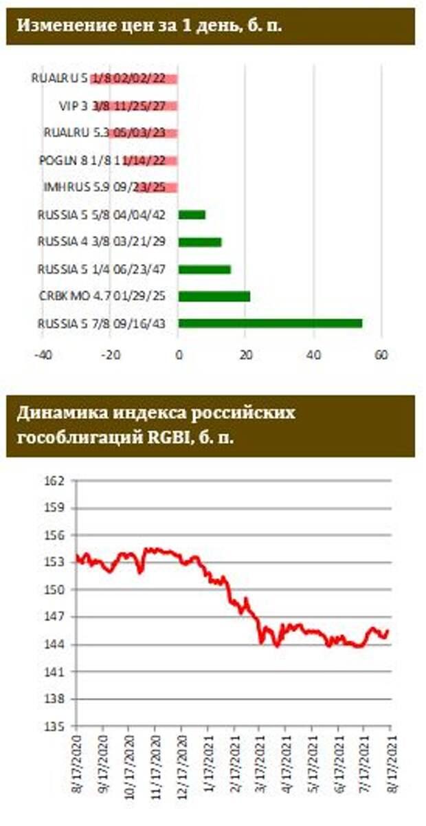 ФИНАМ: Аукционы ОФЗ в преддверии погашения выпуска на 290 млрд рублей