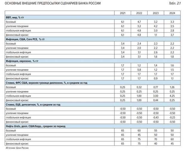 прогноз ЦБ РФ