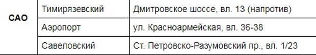 Жители Ховрина отправятся за свежей рыбой в Дмитровский