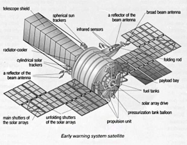 Избавление от старых спутников открывает дорогу новой космической обороне России