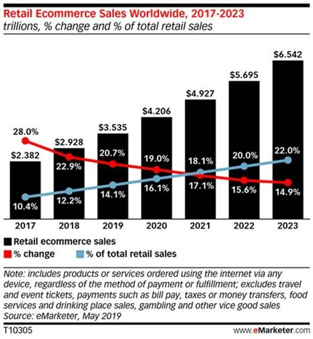 Оценка и прогноз перспектив сектора электронной коммерции по eMarketer