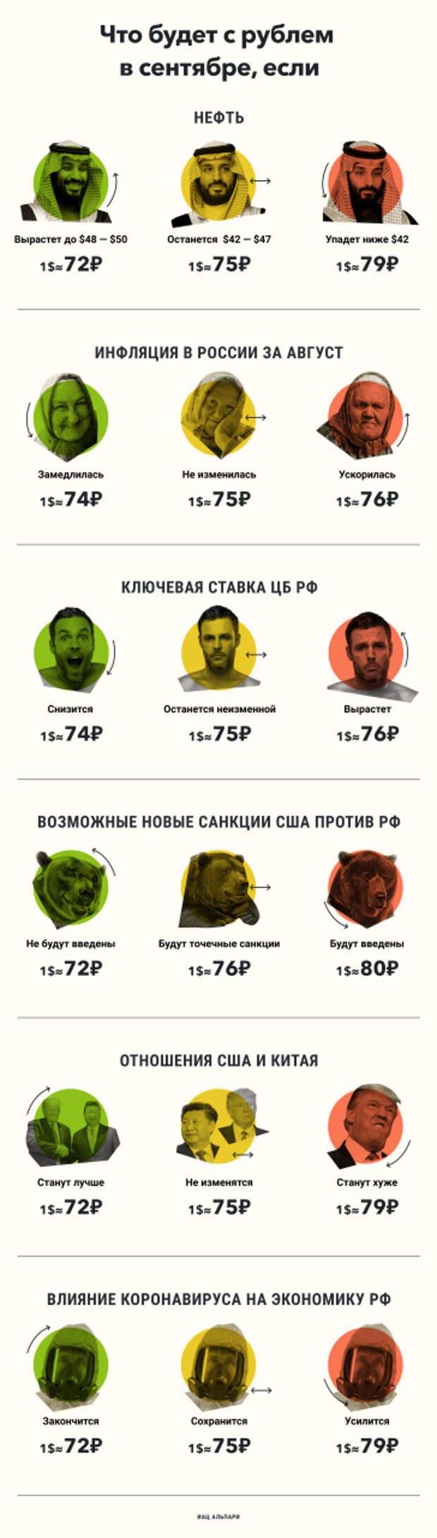 Доллар и рубль в сентябре - темы санкций и коронавируса пока в силе