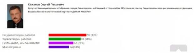 Севастопольский депутат «травит» анекдоты и свою партию