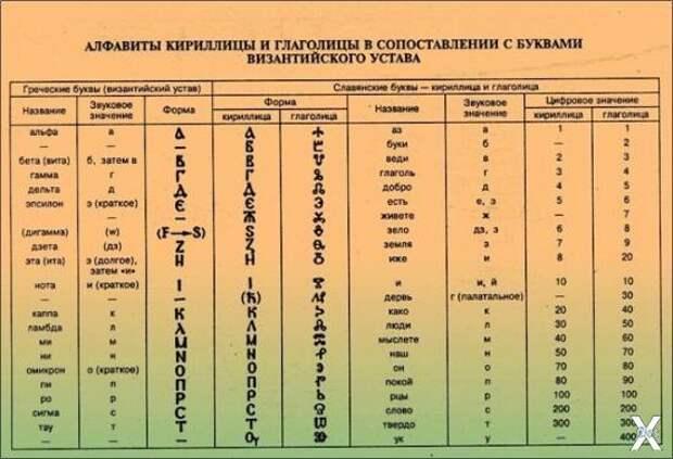 Алфавиты кириллицы и глаголицы, сопос...