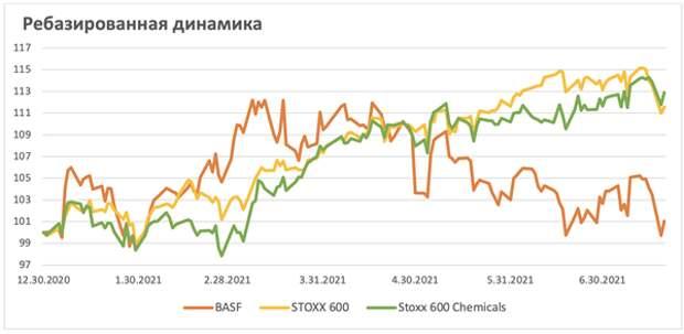 BASF: лидер мировой химии по доступной цене