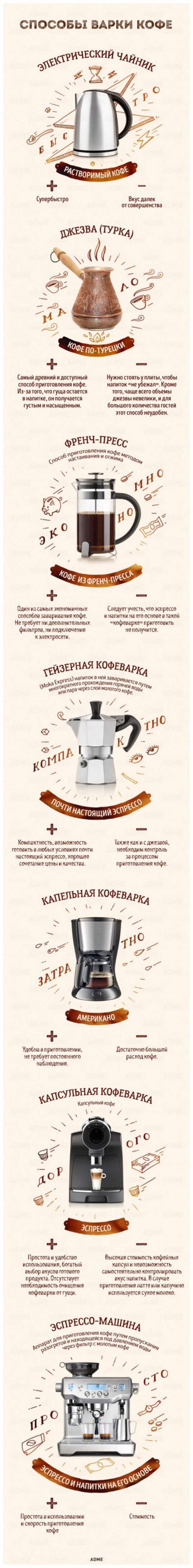 Любопытный гид по кофе