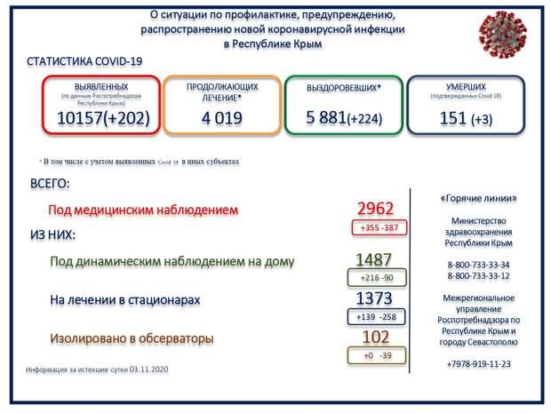 В Крыму за сутки скончалось 3 человека от COVID-19