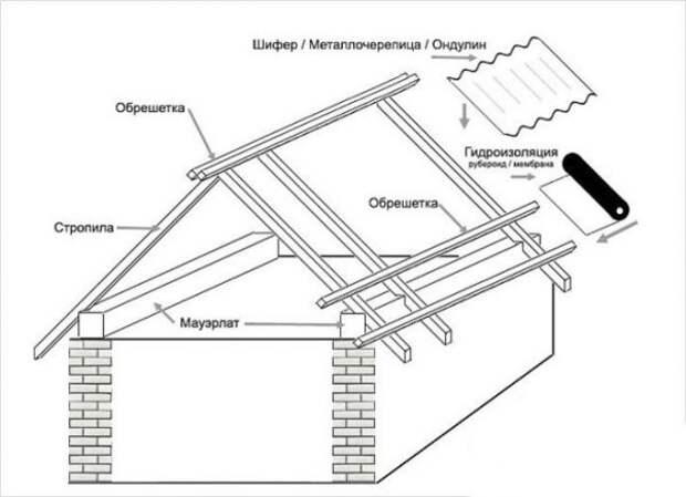 Хозблоки для дачи из простых материалов
