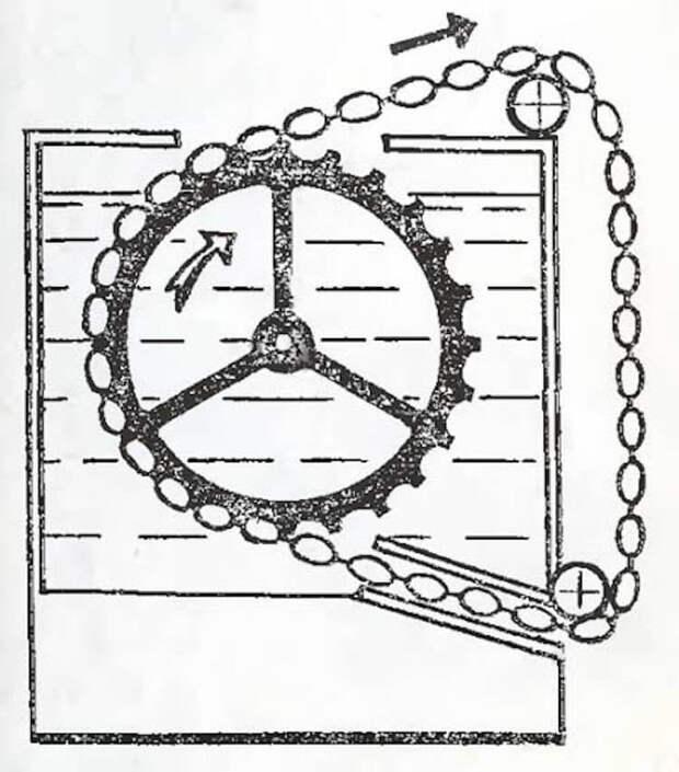 Вечный двигатель: «примеры» и разоблачение