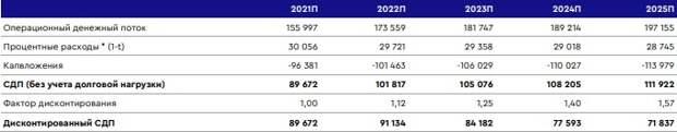 Сезон дивидендных выплат должен послужить катализатором для акций МТС в 1 квартале 2021 года