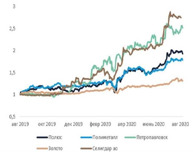Динамика золота и акций золотодобытчиков