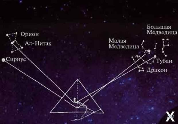 Пирамида Хеопса ориентирована по звёздам