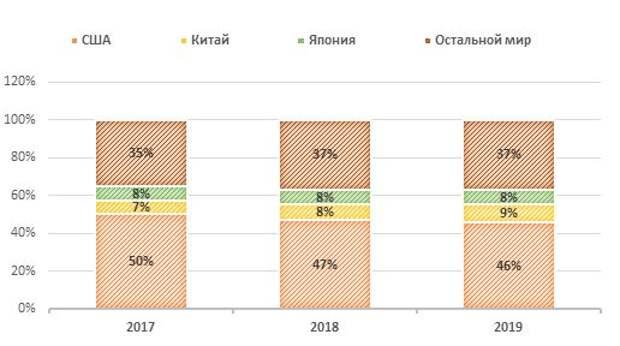 Географическая структура выручки Pfizer в 2017-2019 гг.