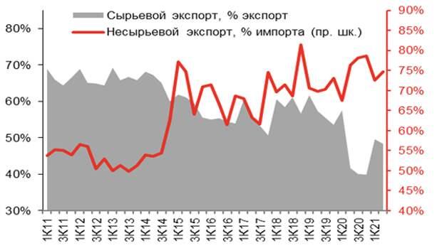 Данные платежного баланса России за 1 полугодие подтверждают усиление инфляционных рисков