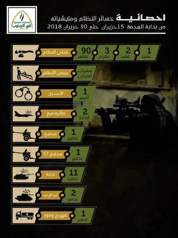 Потери сирийской армии за две недели боёв на юго-западе Сирии
