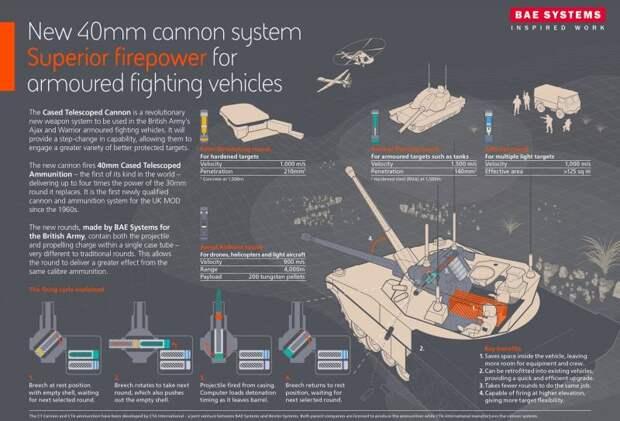 Ограниченные перспективы телескопических боеприпасов