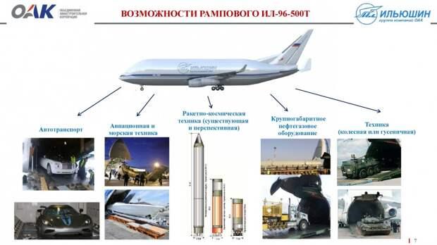 О ПЕРСПЕКТИВАХ ЗАМЕНЫ АН-124 «РУСЛАН». НАСКОЛЬКО РЕАЛЕН ПРОЕКТ ИЛ-96-500Т?