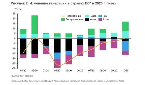 Декарбонизация ЕСнабирает обороты