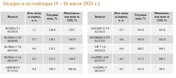 ФИНАМ: Еженедельный обзор: Российские евробонды на полугодовых ценовых максимумах